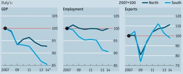 pil-italia-economist
